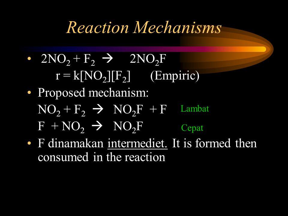 Reaction Mechanisms 2NO2 + F2  2NO2F r = k[NO2][F2] (Empiric)